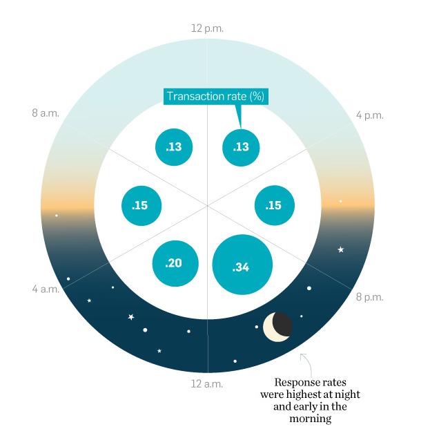 AdWeek Infographic